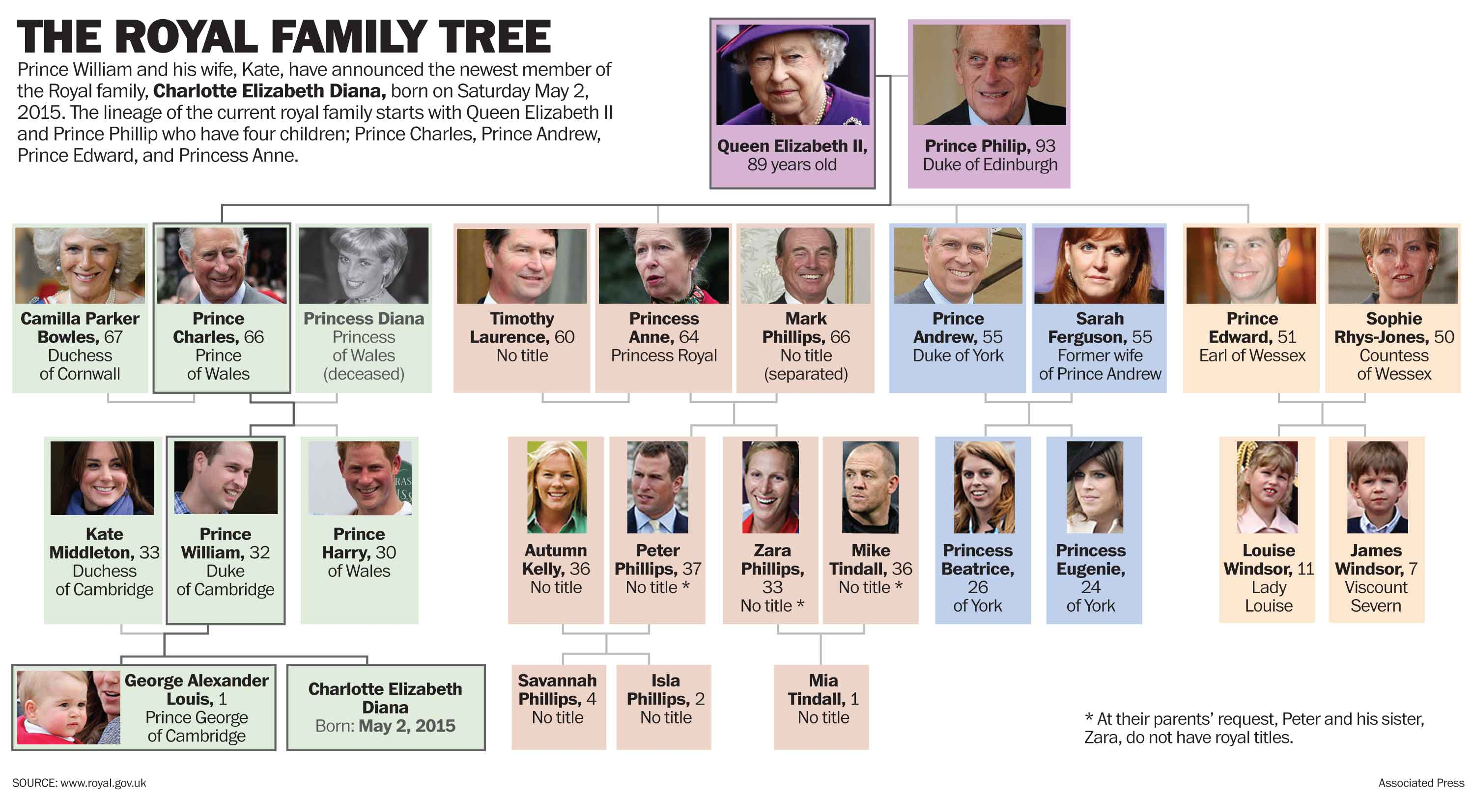 Wood Interior Homes British Royal Family Tree Chart Car Interior Design